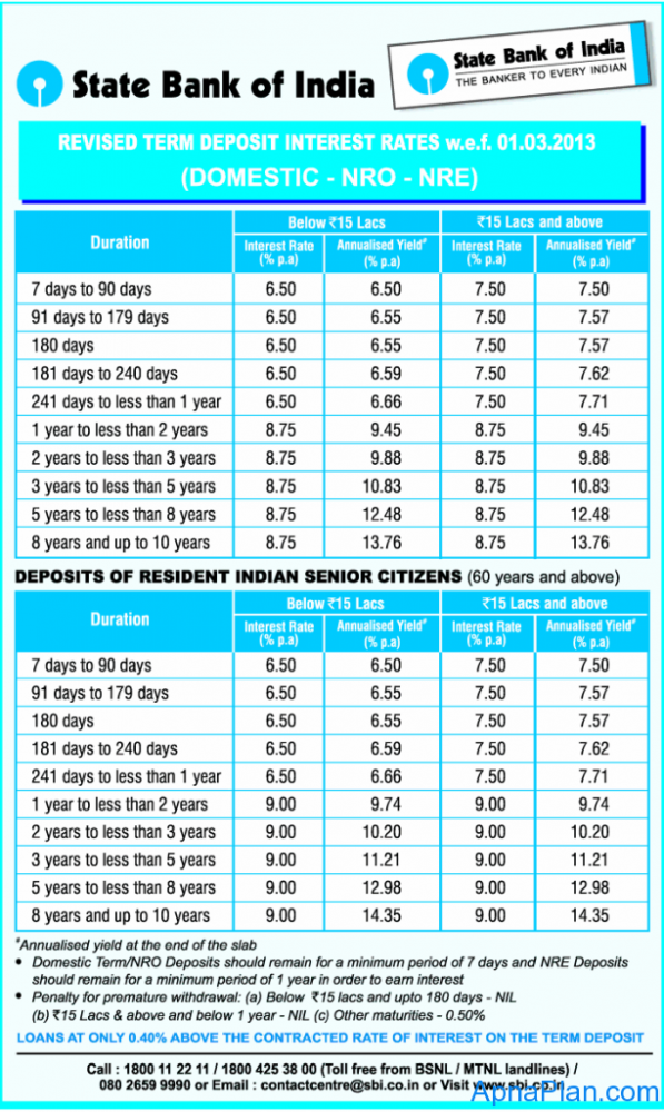 Comparison Of Axis Bank And Sbi Personal Loan Interest Rates