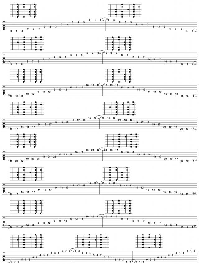 Guitar Scales Pdf Pesquisa Google Guitar Tabs Pinterest