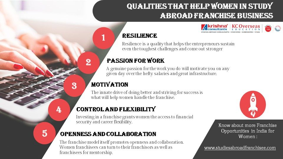 Qualities That Help Women in Study Abroad Franchise