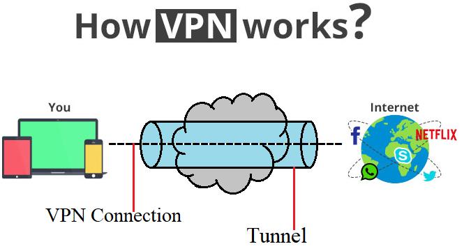 080c1a31e4a0936f34bce273354c7a60 - What Is Vpn And How It Works