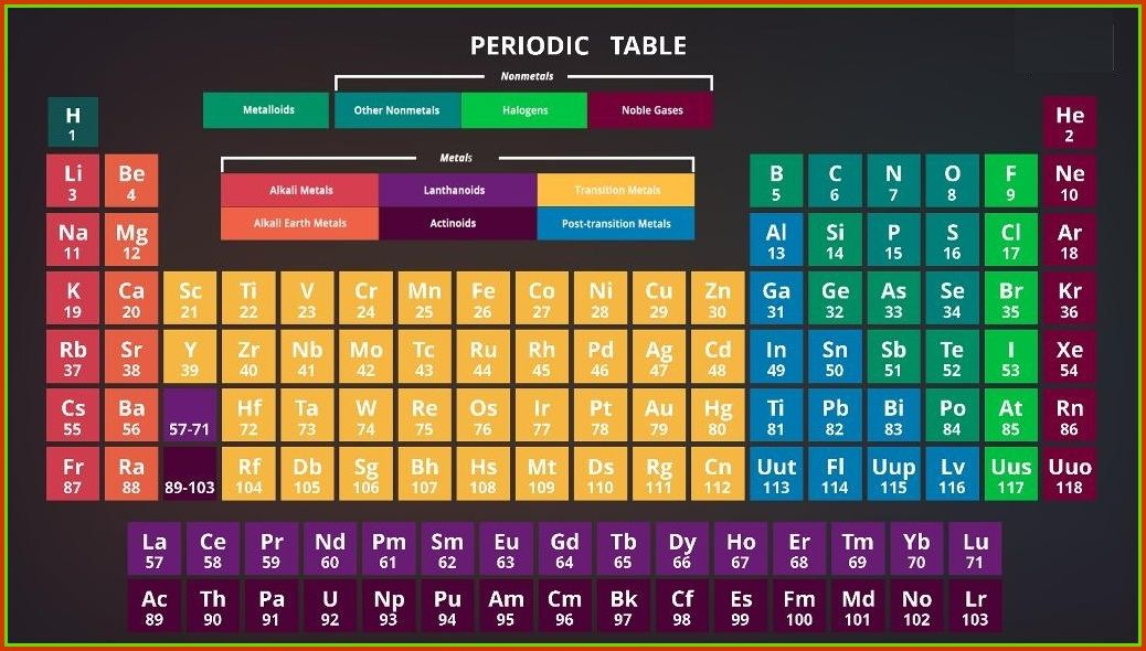 periodic table wallpaper hd Chemistry periodic table