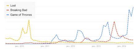 évolution des requêtes Google pour ces trois séries particulièrement populaires sur le web. Google Trends