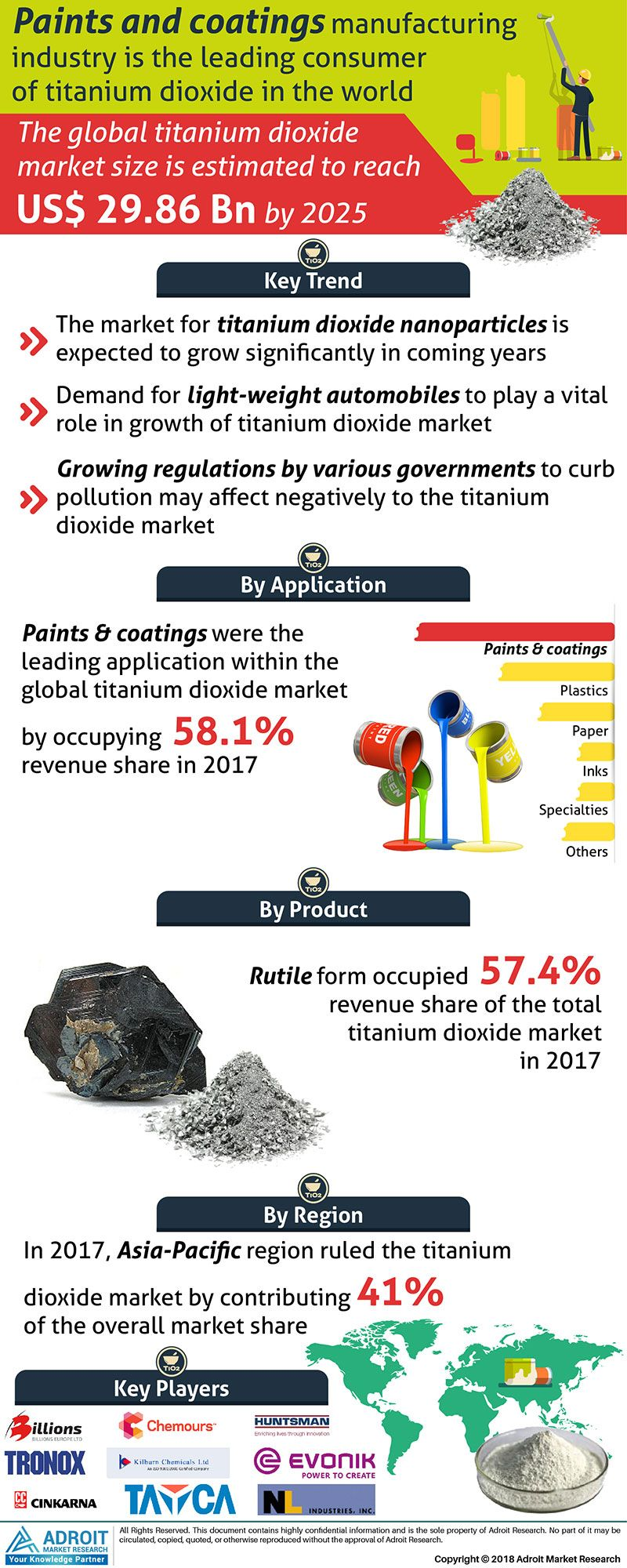 Titanium Dioxide Market Analysis Insights, Competitive
