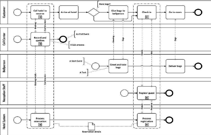 figure 7. bpmn diagram example – hotel stay (booking on phone) | hotel,  hotel stay, enterprise architecture  pinterest