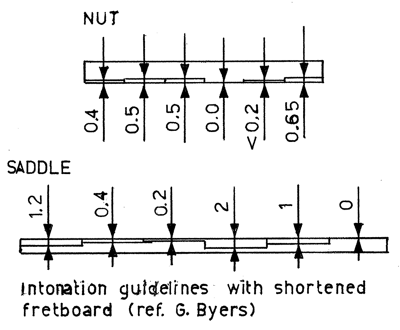 Recommended Nut And Bridge Compensation Shown Diagramatically Guitar Fretboard Guitar Luthier Guitar