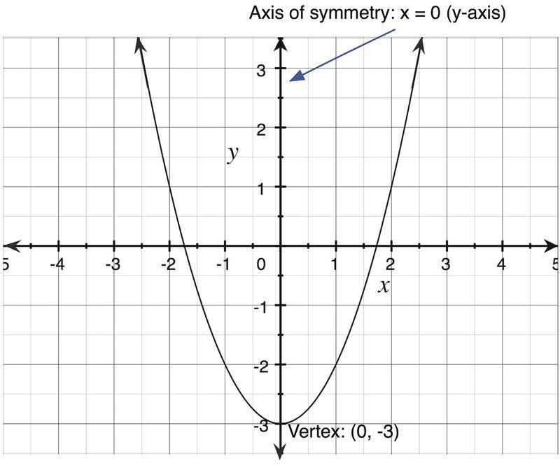 Definition of a Parabola The graph of every square function is a - graph paper with axis
