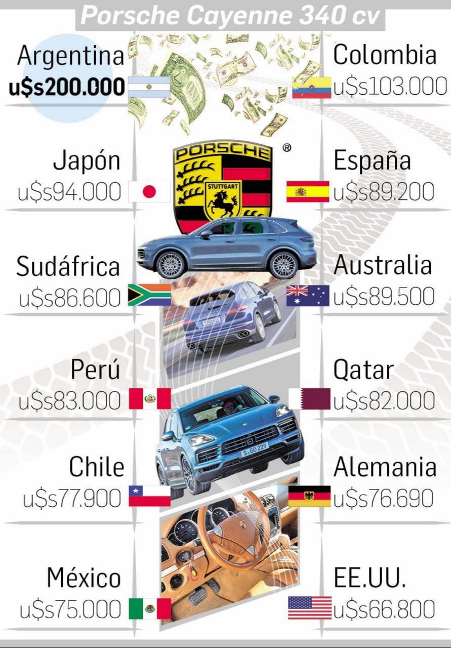 El Índice Porsche Cayenne Argentina tendrá los autos de