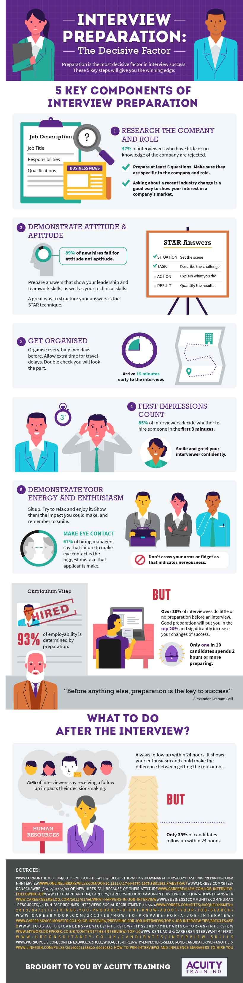 How do some people ace their job interviews every time? Of