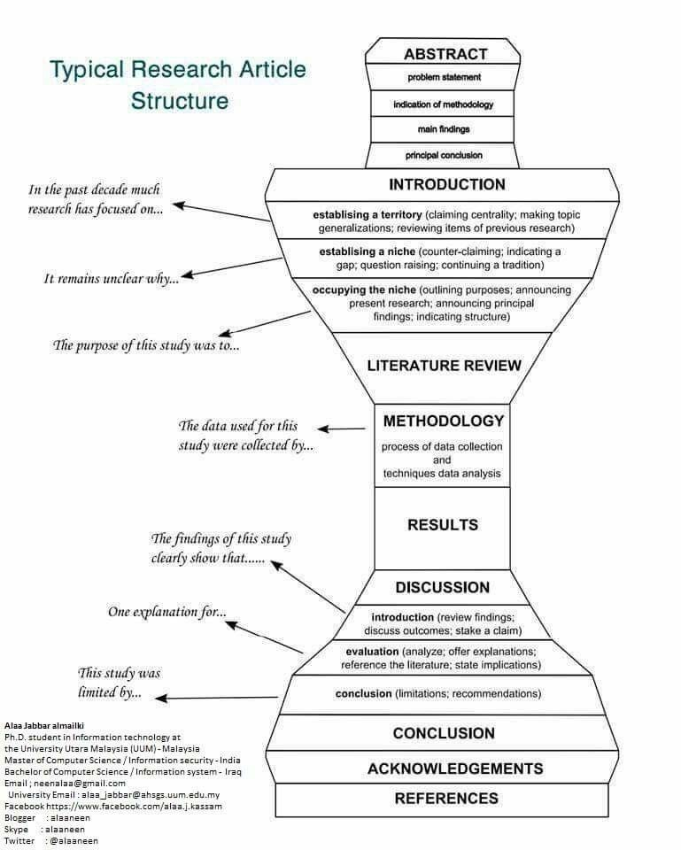 Pin By Alka Naren On Student Scientific Writing Academic Writing Thesis Writing