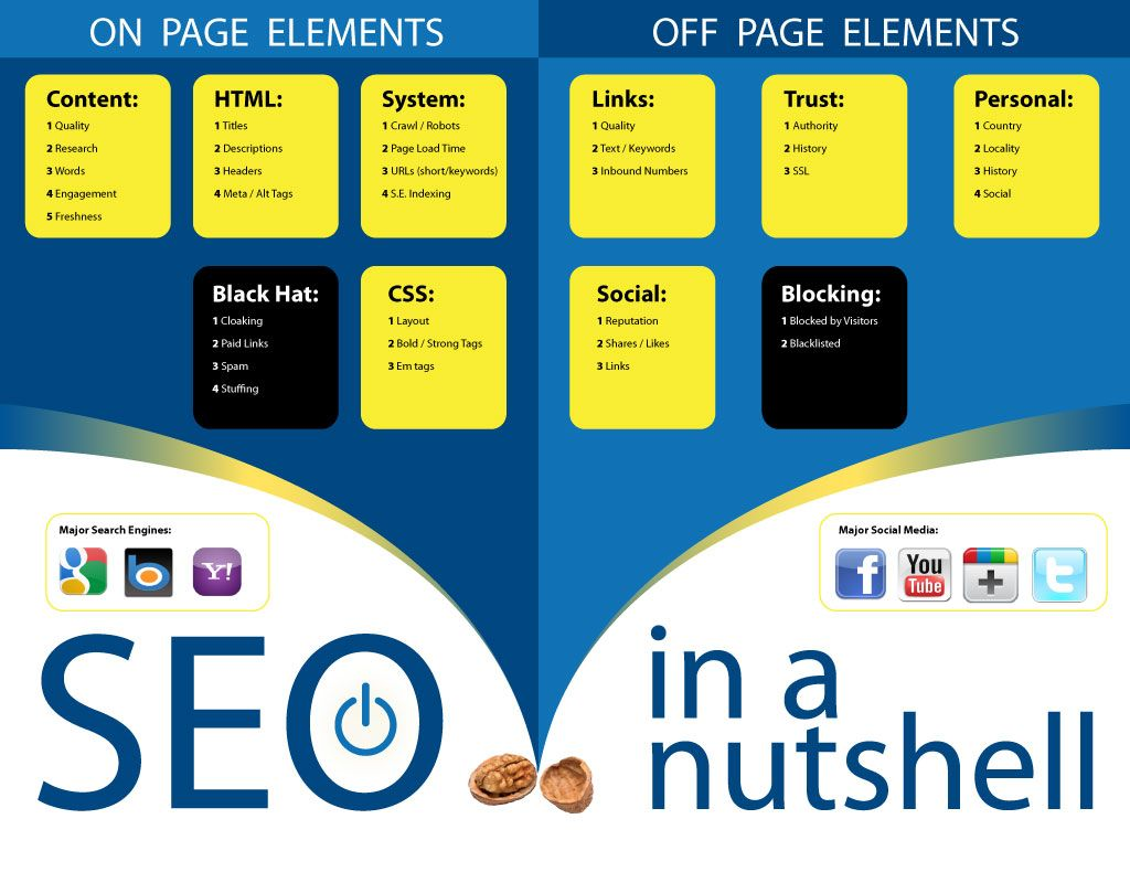 Seo In A Nutshell Infographic By The Leinicke Group That Was Put Up As A Pdf With No E Increase Blog Traffic Infographic Marketing Search Engine Marketing