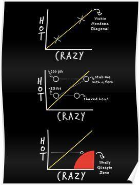 Hot Crazy Diagram