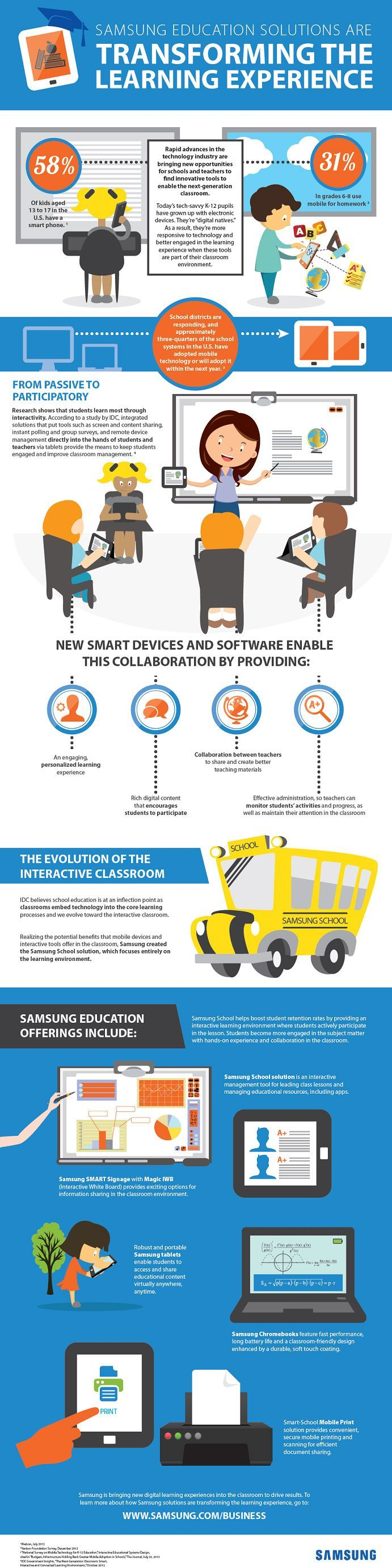 Educational infographic : How Samsung Transforms Learning Infographic  elearninginfograp
