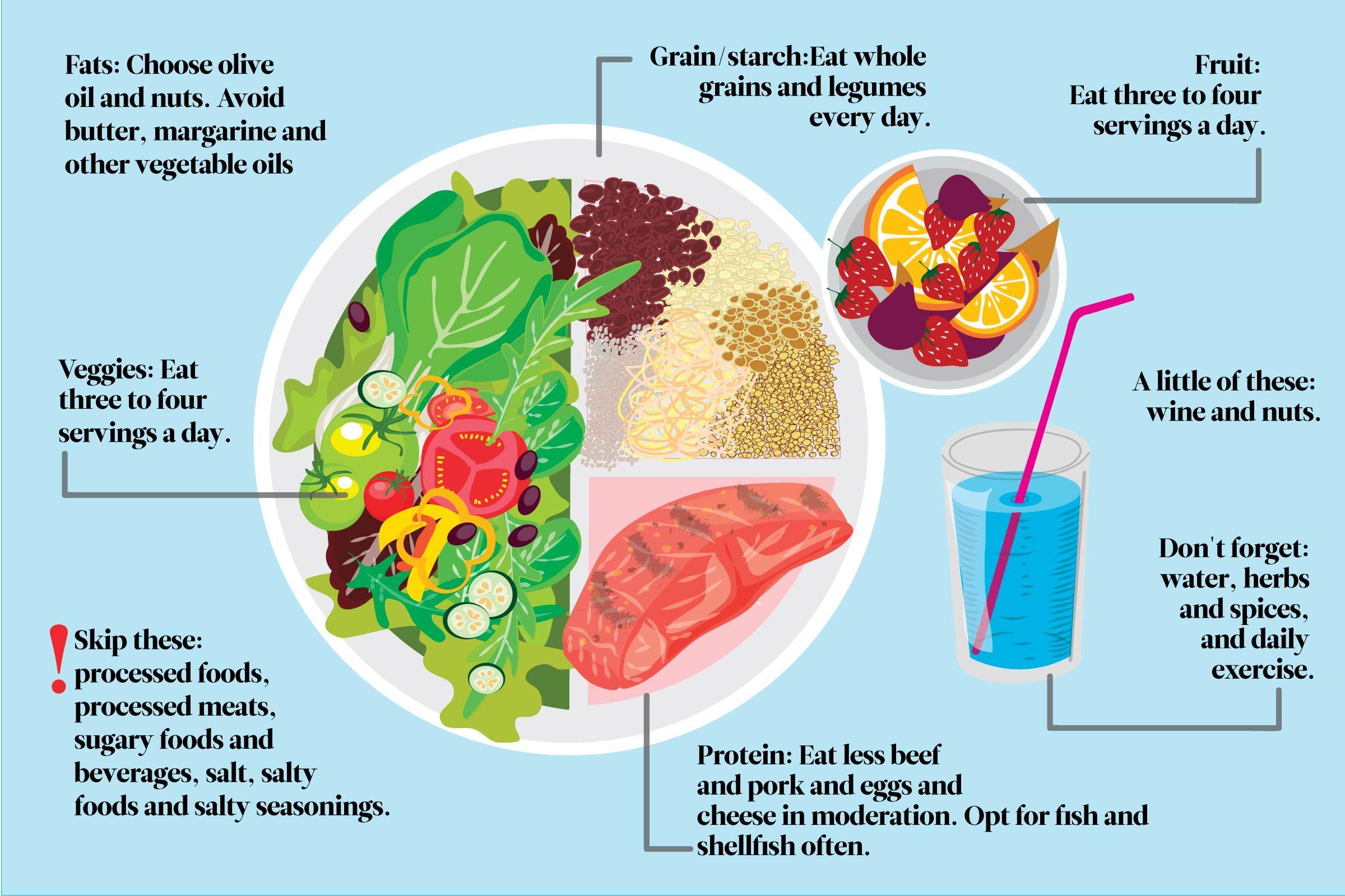 mediterranean diet plate infographic