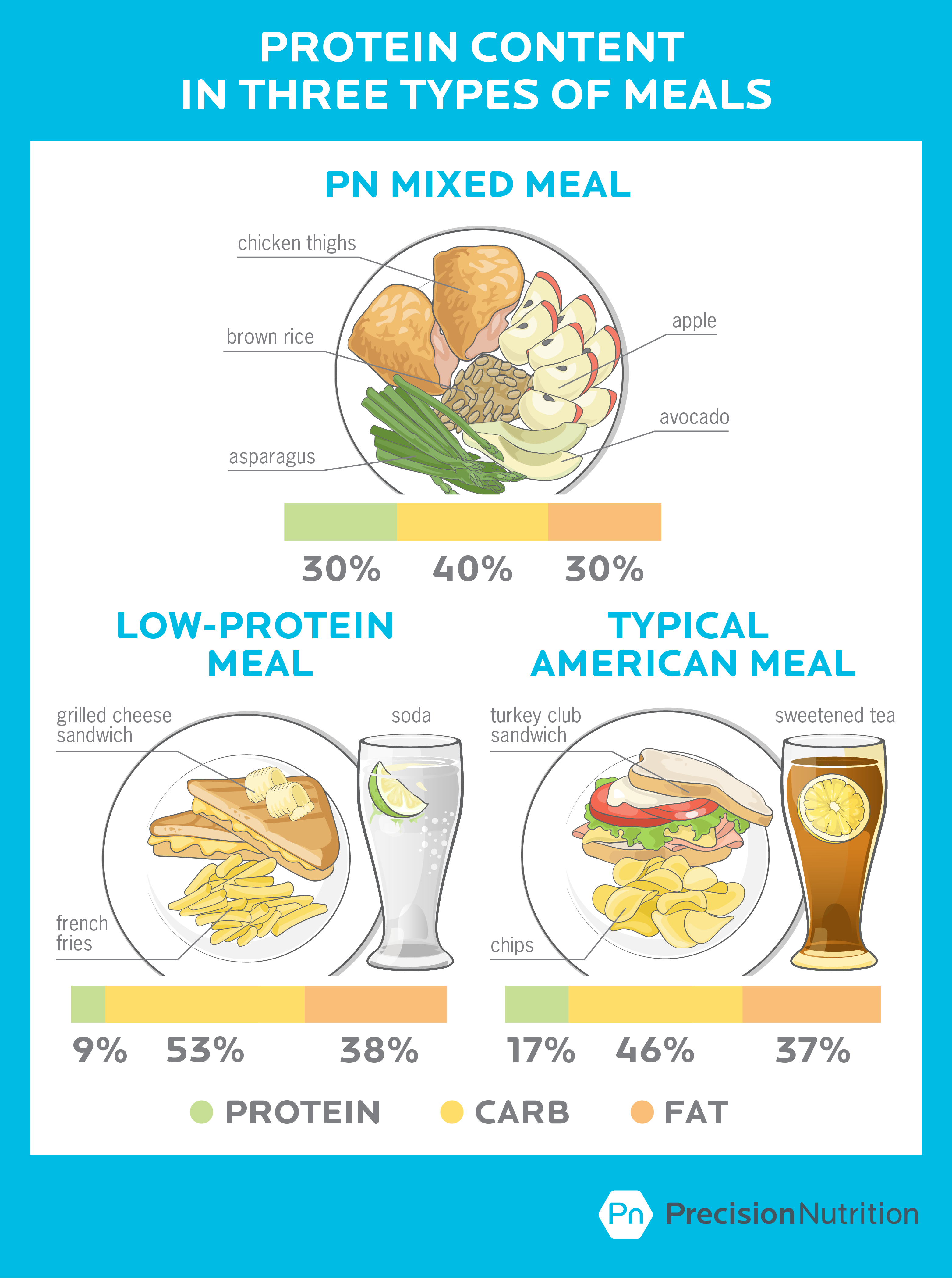 2016.08-Pn-Low protein-American-Meals-1