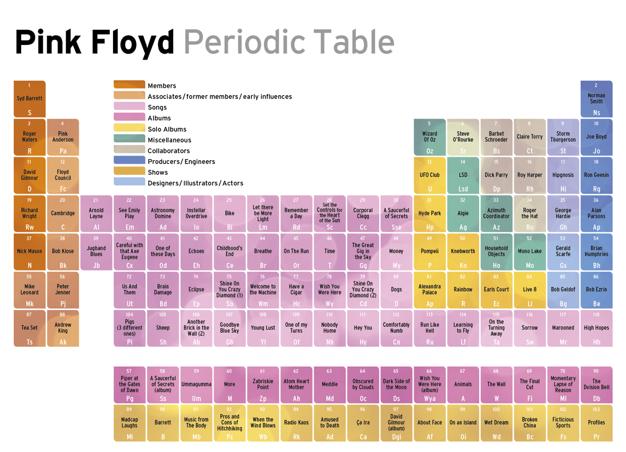 Pink floyd periodic table pink floyd pinterest periodic periodic table of david bowie gamestrikefo Image collections