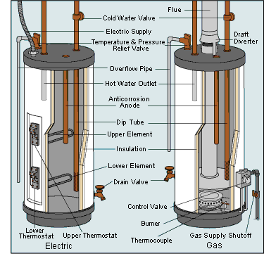 How To Flush Or Drain A Water Heater With Images