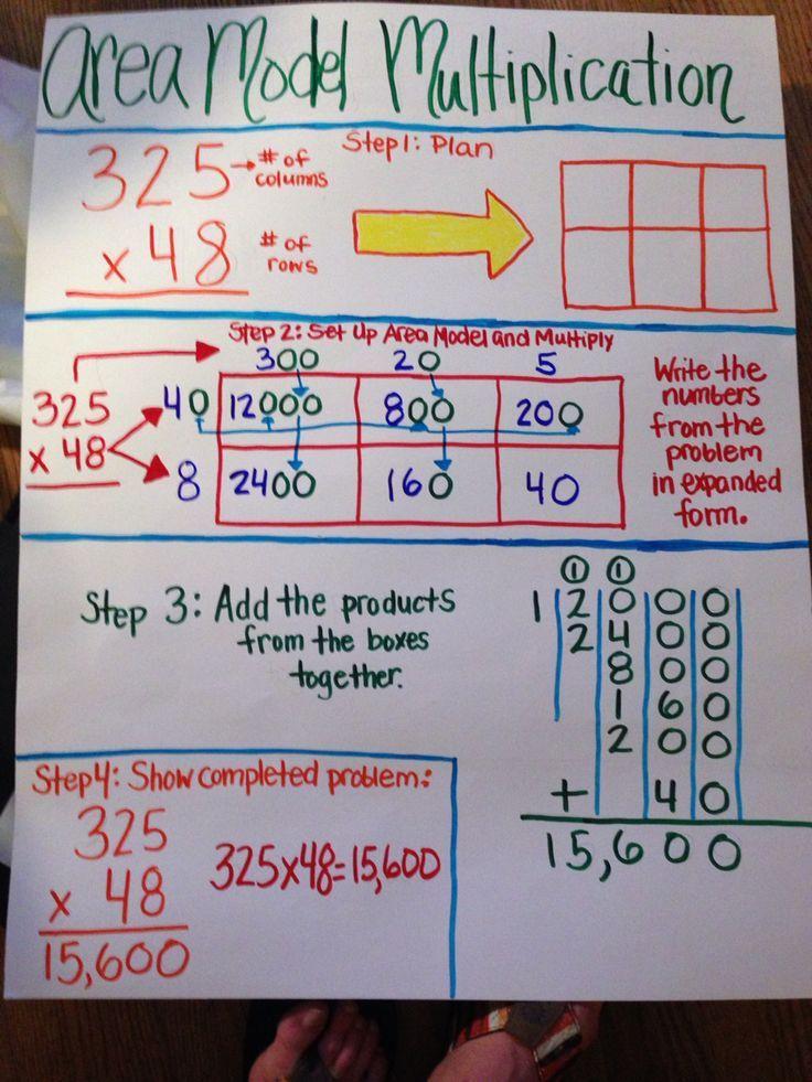 area model multiplication inspiration anchor chart. Black Bedroom Furniture Sets. Home Design Ideas