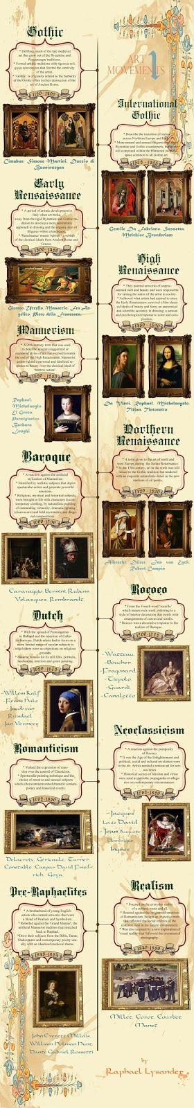 Art movements from gothic to realism gothic infographic and art art movements from gothic to realism altavistaventures Images