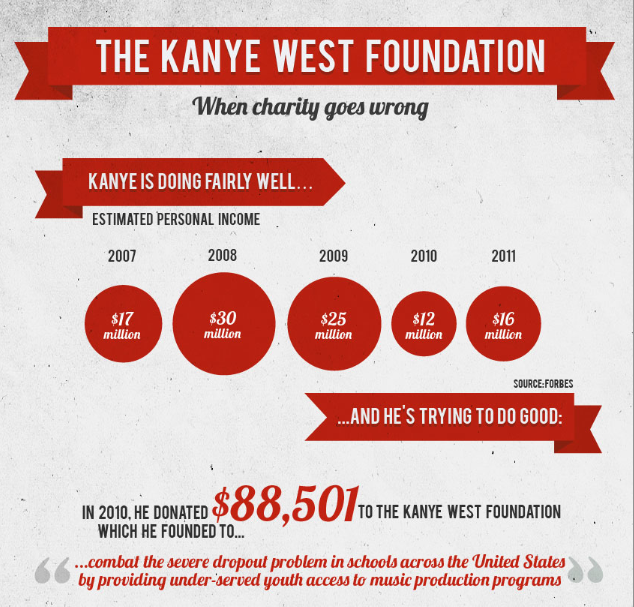 Kanye West Charity Foundation Infographic Doesn T Donate Money