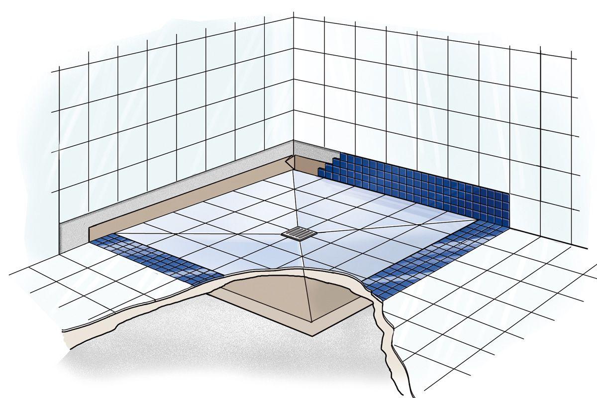 Begehbare Dusche selber bauen Das sind die häufigsten