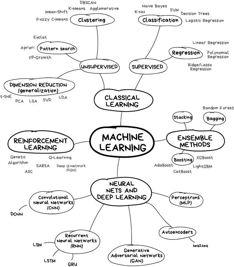 Credit: Vasily Zubarev (vas3k.com)   Machine learning ...