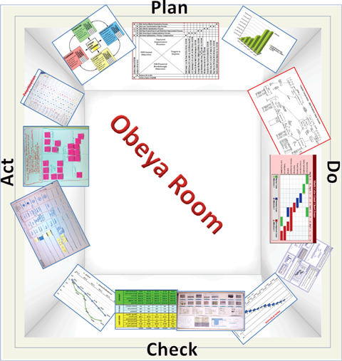 schematic of an obeya room leanwagov lean principles pinterest organisation du travail. Black Bedroom Furniture Sets. Home Design Ideas