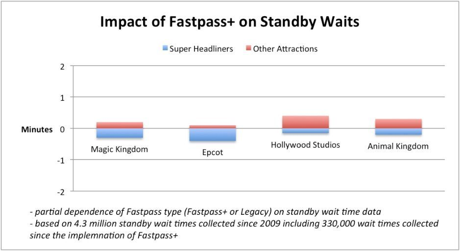Fastpass Impact On Standby Wait Times From Touring Plans More