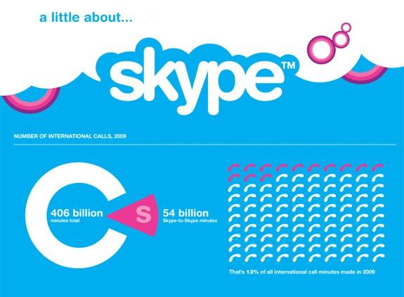 A little about Skype ...