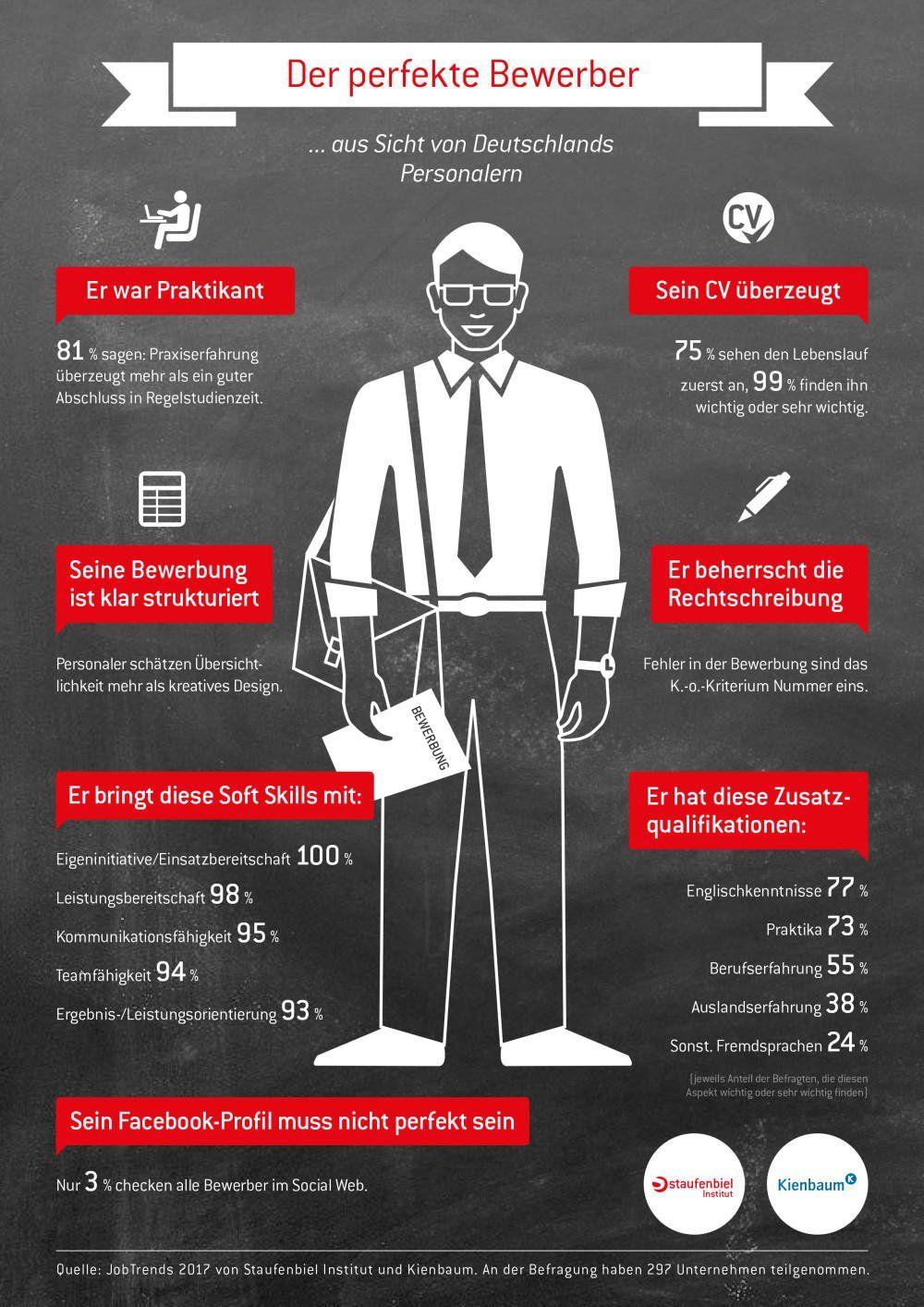 Für #jobs gibt es doch den perfekten Mitarbeiter. Trend gefährlich dass # Englisch vor