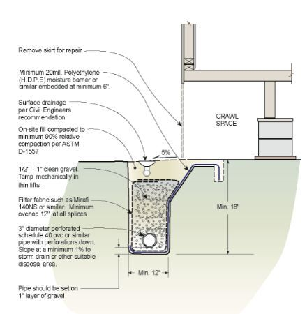 French drains can save a homeowner thousands of dollars for Household design 135 curtain road