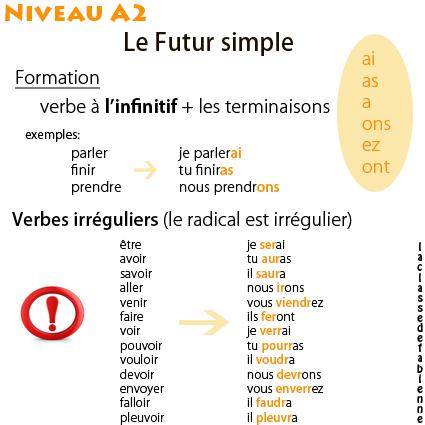 Blog Pour Les Apprenants De Francais Langue Etrangere Fle Et Pour Les Professeurs De Fle De Tous Futur Simple Apprendre Le Francais Parler French Expressions