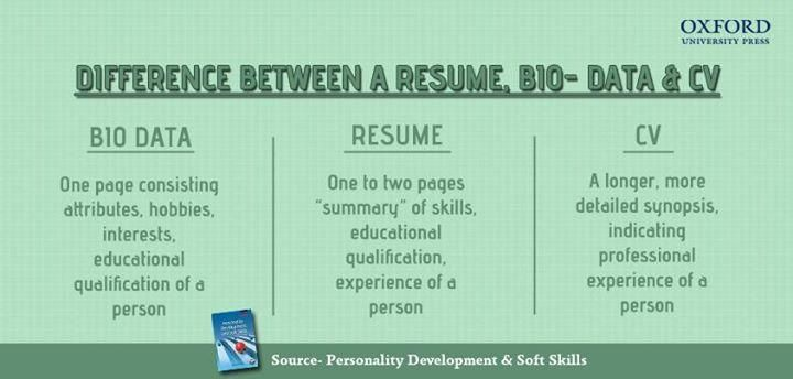 Oxford University Press clears the confusion between Resume, CV - difference between resume and cv