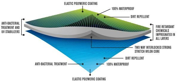 About our Stretch Tent Fabrics - Specifications and fabric details - UK Stretch Tents  sc 1 st  Pinterest & About our Stretch Tent Fabrics - Specifications and fabric details ...