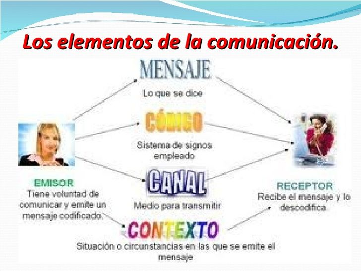 Funciones Del Lenguaje Elementos De La Comunicacion Dibujos De Comunicacion Comunicacion Imagenes