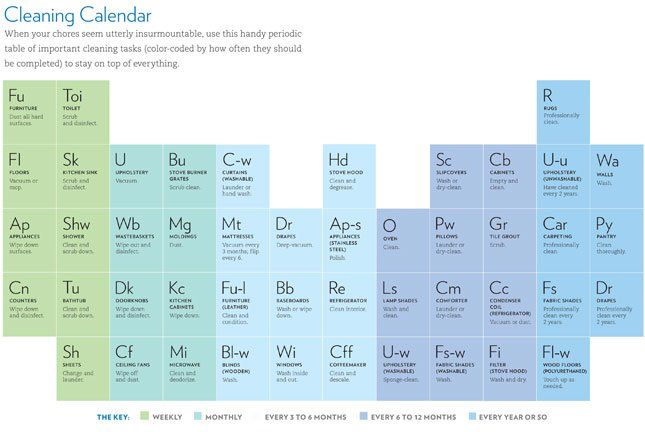 Real Simple Periodic Table Cleaning Calendar Cleaning Calendar