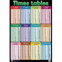 Worksheet Tables From 12 To 30 multiplication questions tables and charts description sheet 1 30 home chart 1