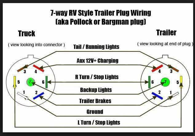 Pin by Susan Keast on travel trailer and me | Trailer wiring diagram Bargman Rv Blade Trailer Wiring Diagram on 7 rv plug, hopkins 7 blade wiring diagram, 7 pin trailer connector diagram, rv electrical wiring diagram, hopkins 7 pin wiring diagram, 7 pole trailer plug diagram, 7 pin connector wiring diagram, 7 wire connector wiring diagram,