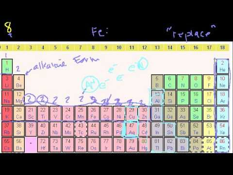 Chemistry-- groups of the periodic table Watch subsequent videos in - copy periodic table with alkali metals halogens