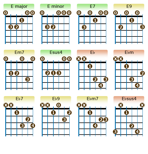 E Chords Guitar Lessons Pinterest Guitars Guitar Chords And