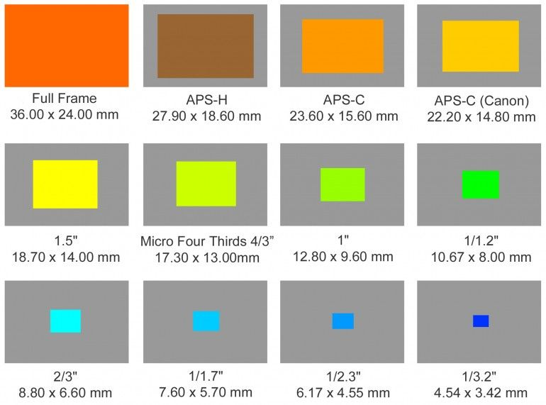 Different sensor sizes compared with each other shows how big Full ...