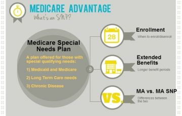 What Is A Medicare Special Needs Plan Senior65 Medicare Special Needs How To Plan