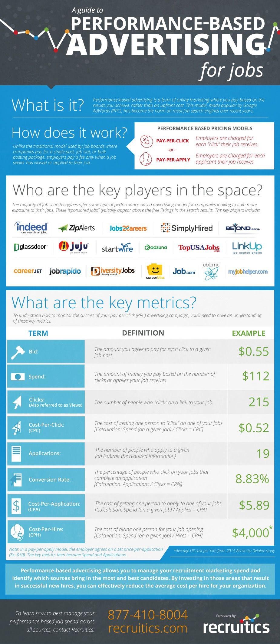 Performance Based Advertising Explained Infographic Infographic Marketing Management Infographic Marketing Jobs