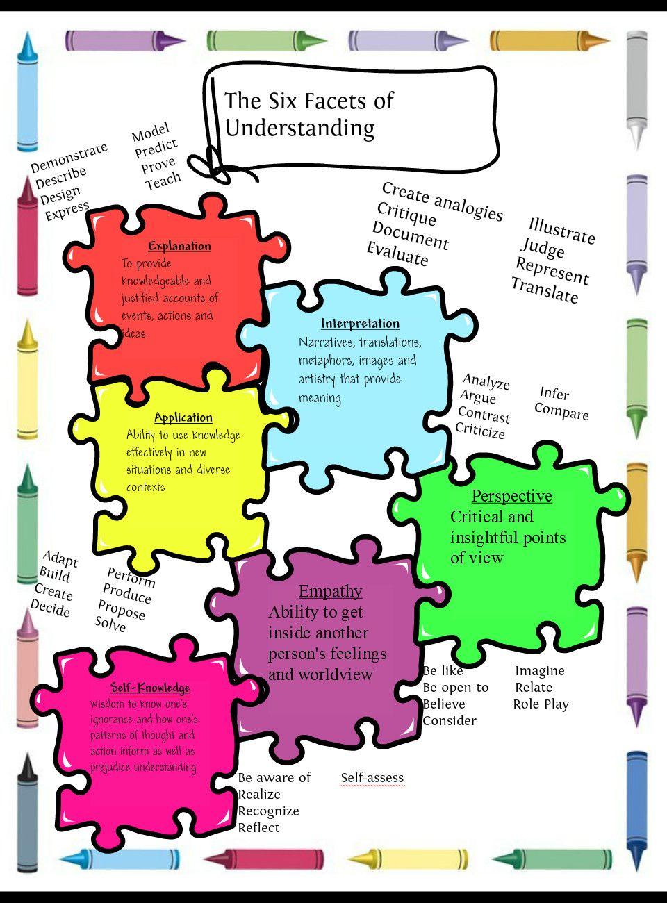 6 facets of understanding understanding by design ubd 6 facets of understanding fandeluxe Choice Image