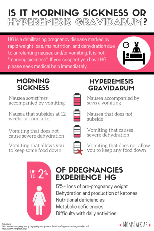 10 Ways To Survive Severe Morning Sickness Hyperemesis Gravidarum