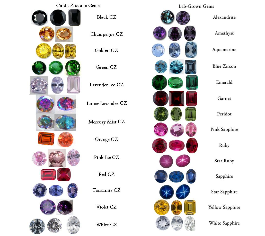 Excellent List Of Gemstones Names Photos - Jewelry Collection ...