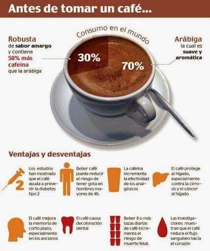 Ventajas Y Desventajas Del Cafe Beneficios De Tomar Cafe Infografia Cafe Cafe Recetas
