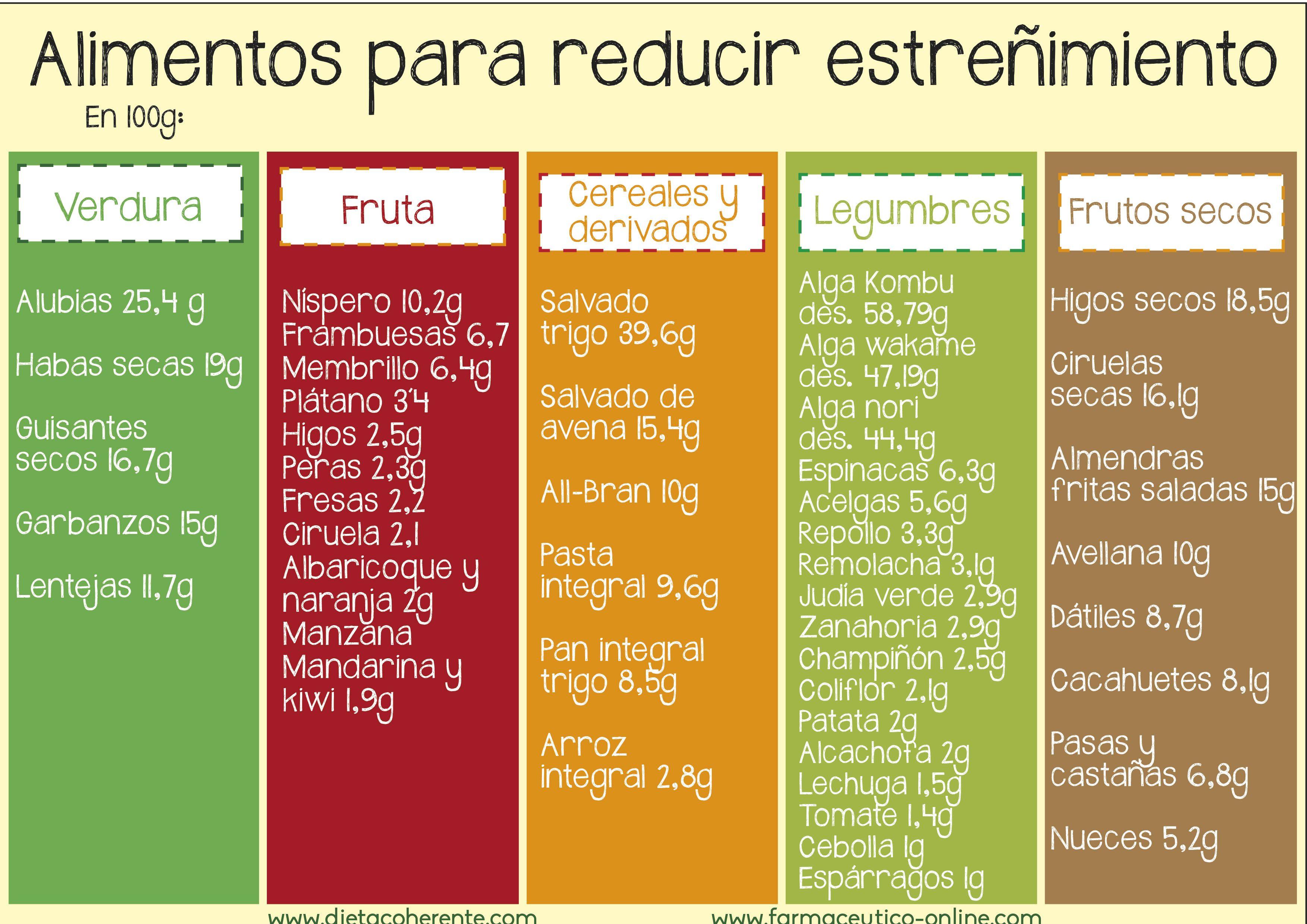 Cuánto Tiempо Debe Durar Una Dieta Ꮲara Bajar De Peso  Mejor Ϲon Salud