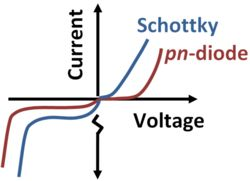 Diode curve