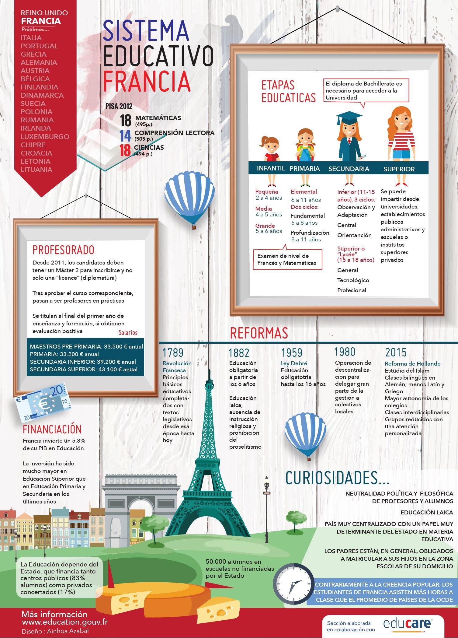 el sistema educativo de Francia. Infografía: Ainhoa Azabal   maria ...
