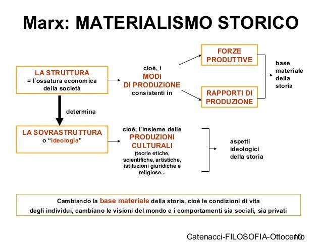Marx materialismo historico yahoo dating 3